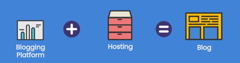 WordPress Hosting Explain
