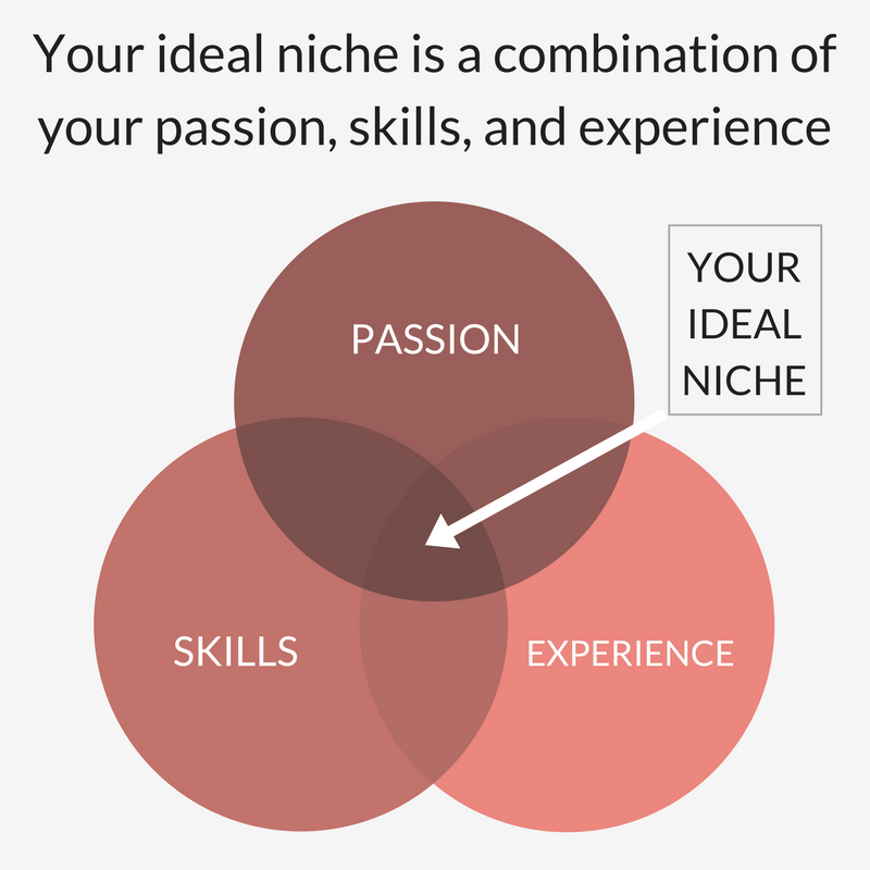 Choosing a blog niche