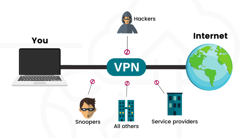 What is a VPN Service: Choosing the Best Cheap VPN Service for 2020