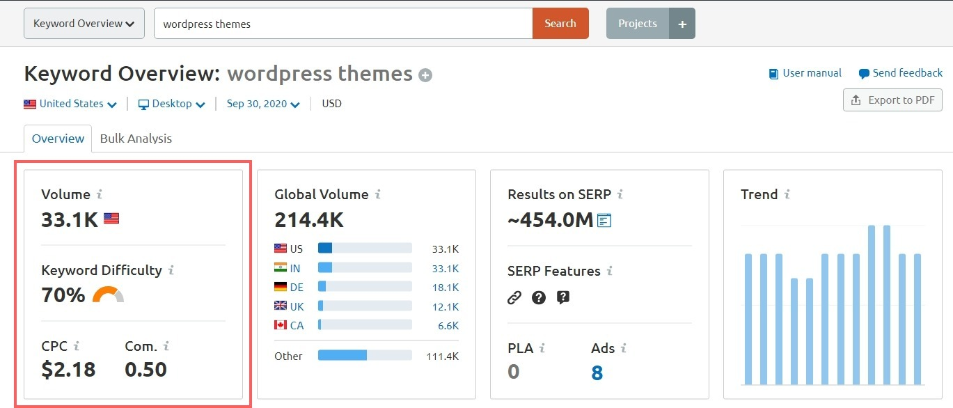 Best Keyword Research Tools: Keyword monthly search volume on SEMrush